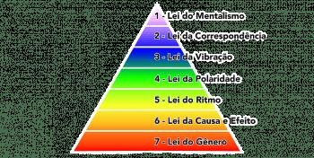 As 7 (sete) Leis Herméticas e sua aplicação prática na vida (Hermes Trismegisto)